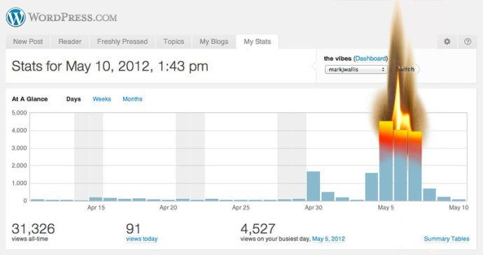 WordPress stats Freshly pressed