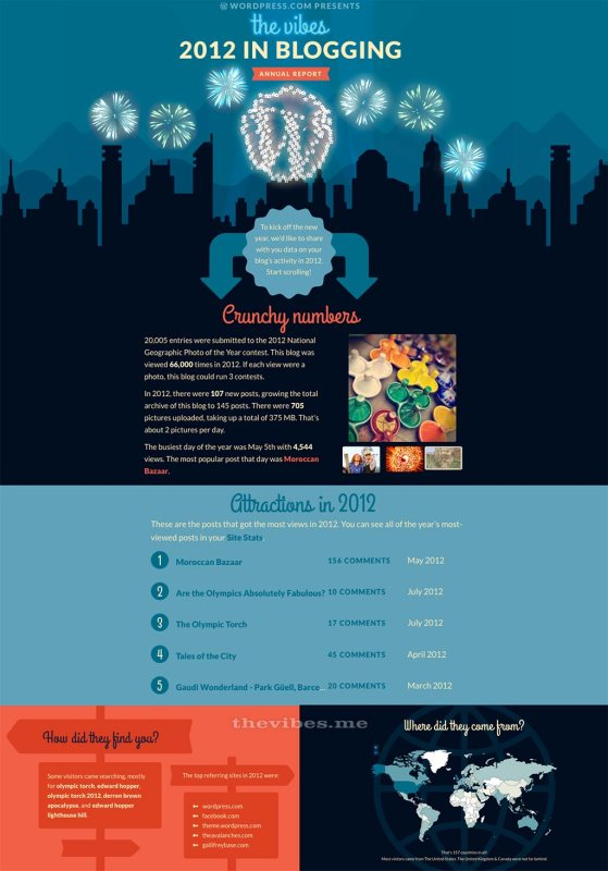 The Vibes annual report wordpress